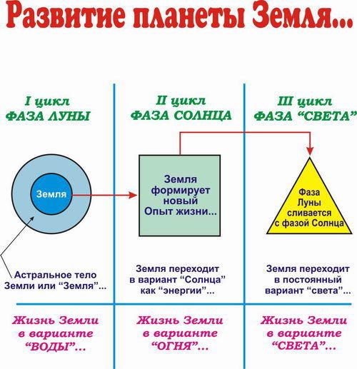 http://files.ecoteco.ru/images/2009-big/ekologija_06.07_111development_life_earth.jpg