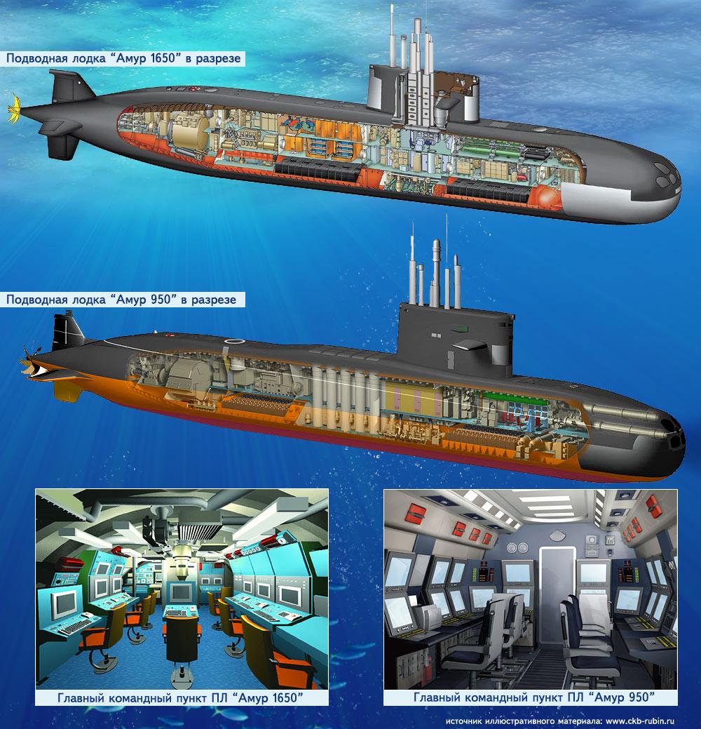 термобелье как управляется подводные лодки белью для каждодневной